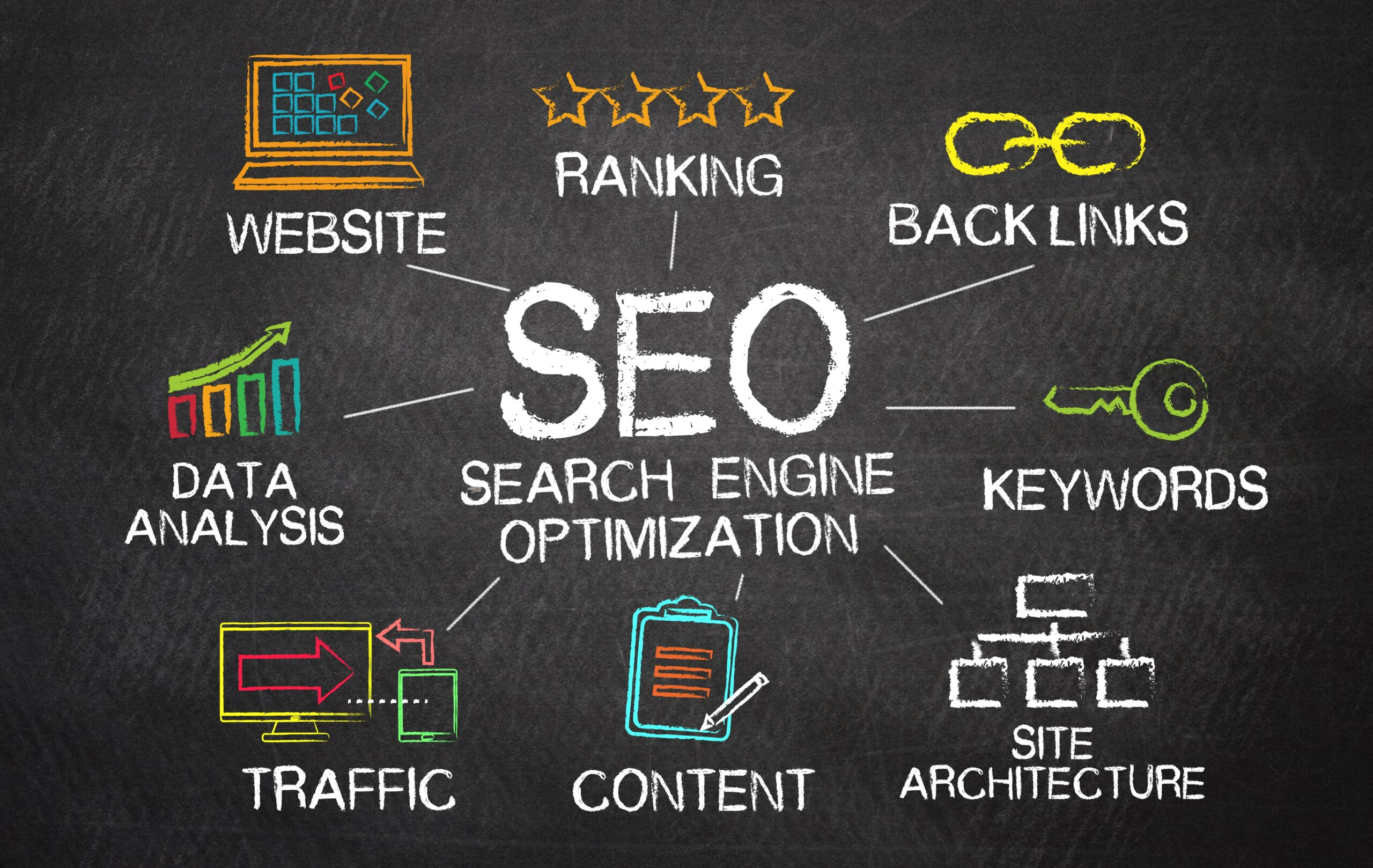 SEO ranking factors for on-page and off-page